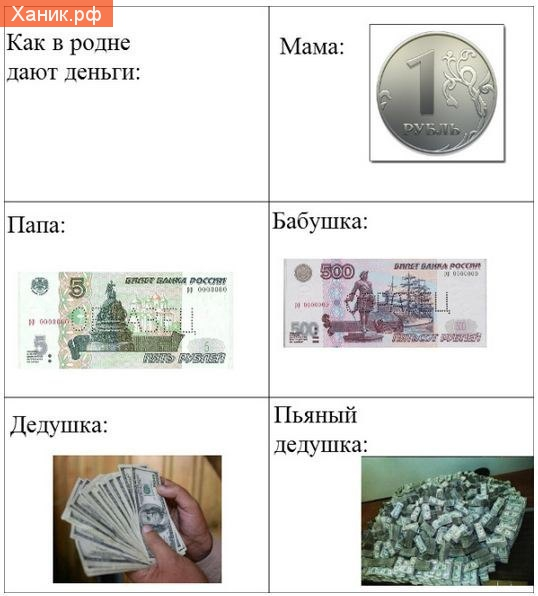 Как в родне дают деньги. Мама, папа, бабушка, дедушка, пьяный дедушка.