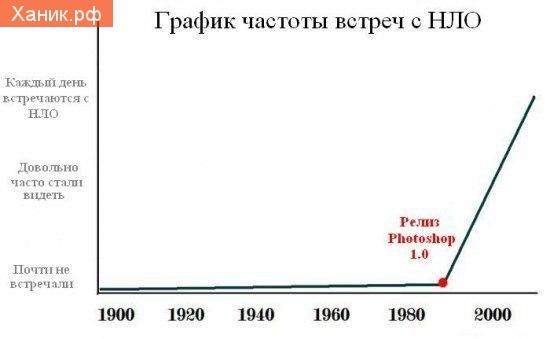 График частоты встреч с НЛО. До и после релиза Photoshop 1.0. Каждый день встречаются с НЛО. Довольно часто встречаются с НЛО. Почти не встречаются.