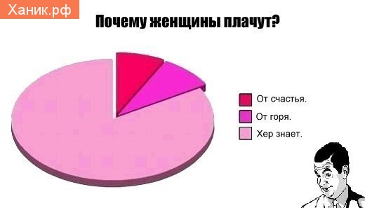 Почему женщины плачут? От счастья, от горя, хер знает..  Статистика опроса
