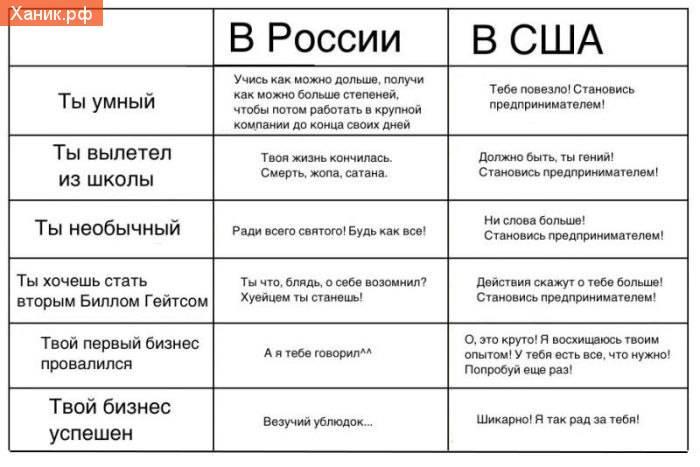 Предпринимательство в России и в США. Тебе повезло - становись предпринимателем